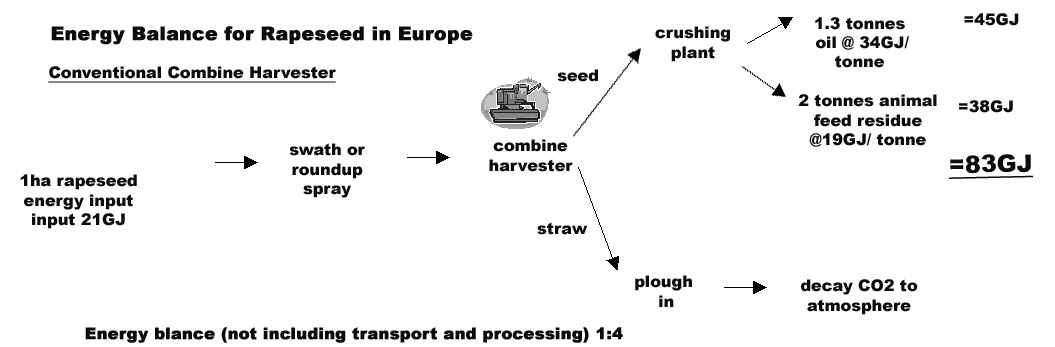 Conventional Harvester Energy Balance